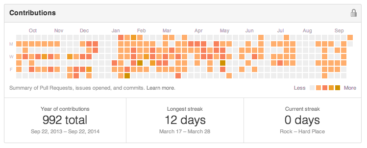 Github commit history snippet from 2014