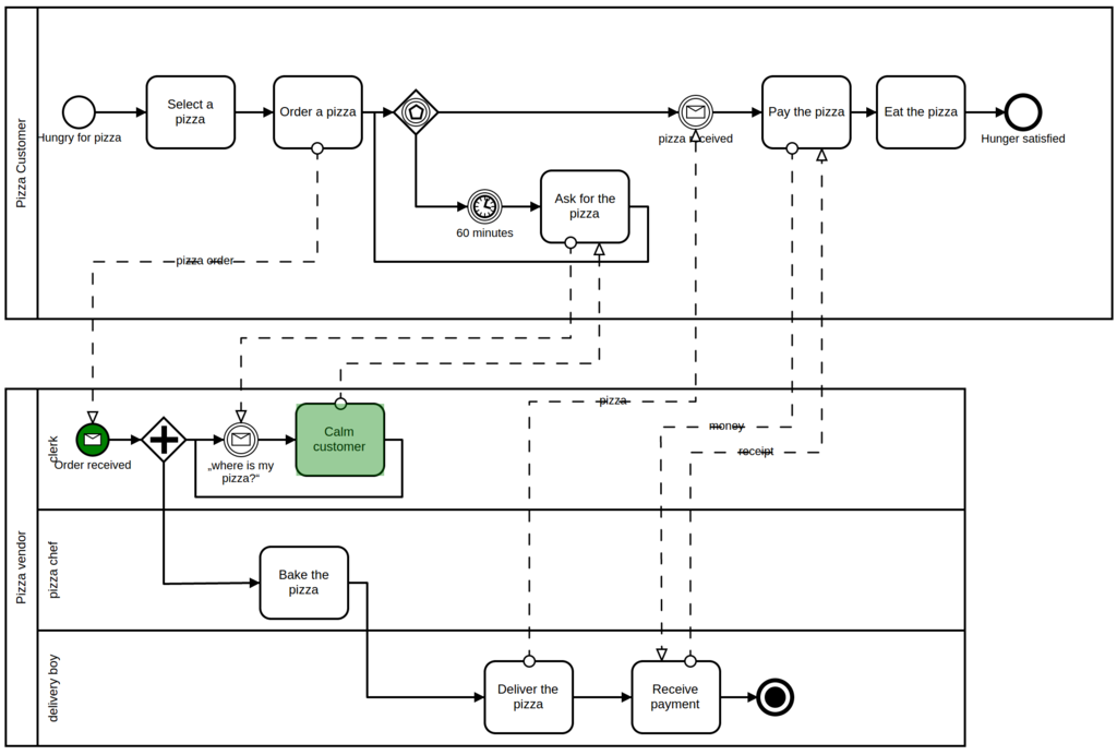 bpmn modeler package for meteor on atmosphere header image